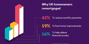 3 Good Reasons To Remortgage Now Fair Investment